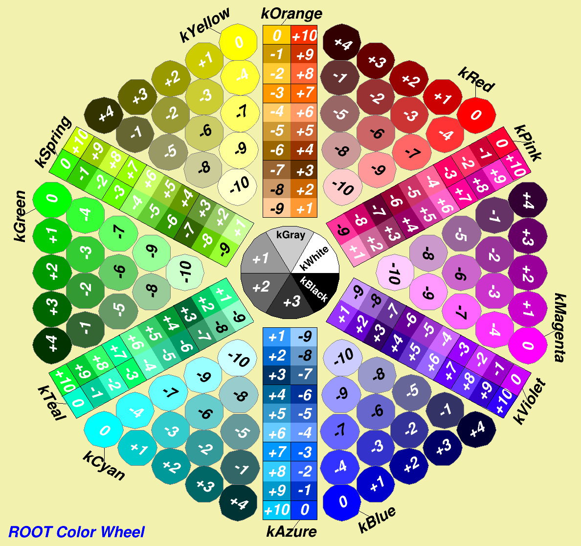 ROOT TColor Class Reference