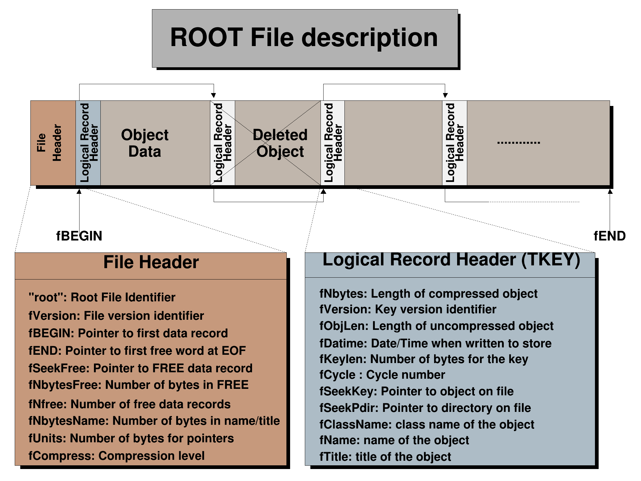 ROOT: TFile Class Reference
