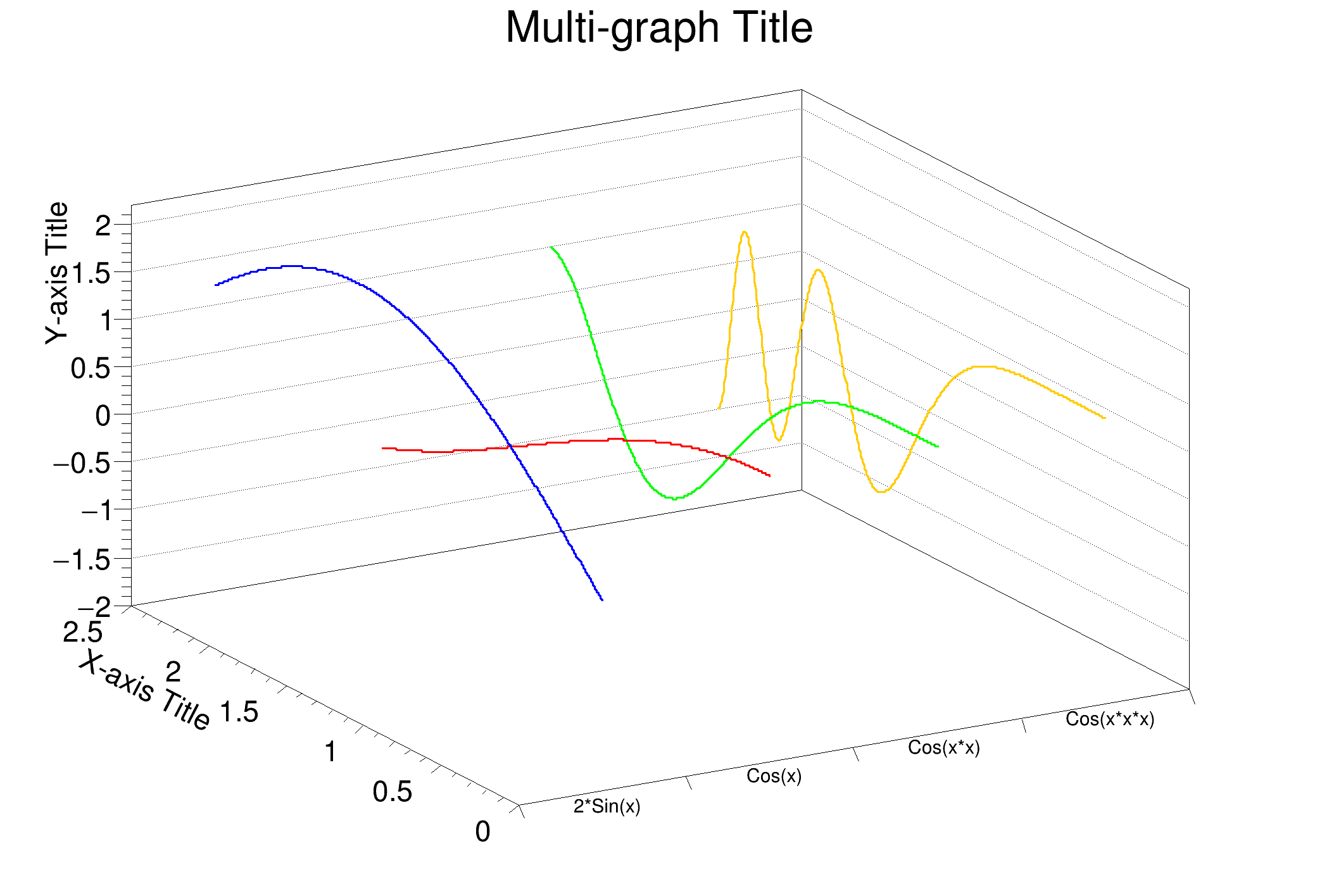ROOT: TMultiGraph Class Reference