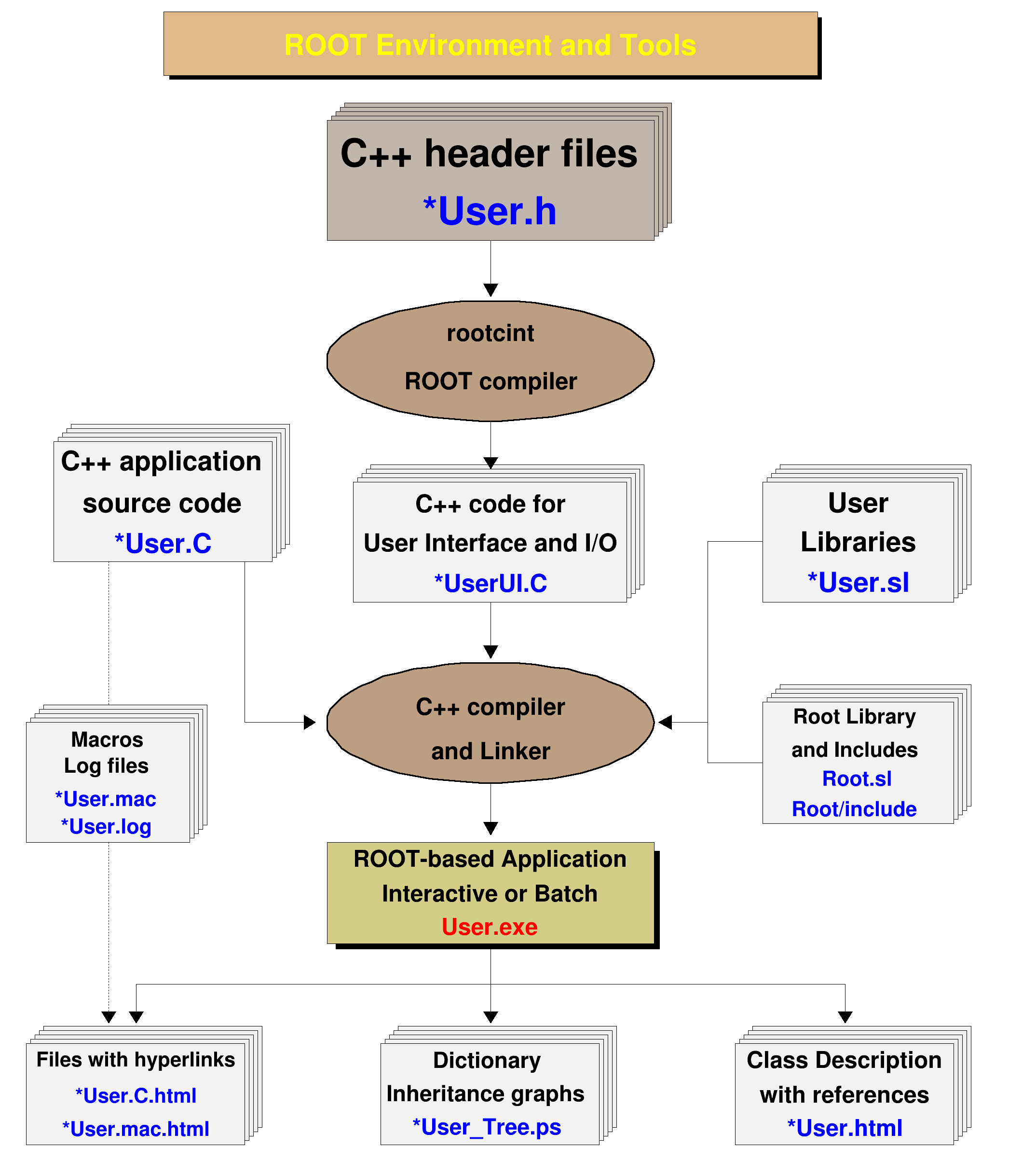 ROOT: tutorials/legacy/rootenv C File Reference
