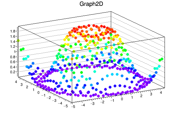 ROOT: TGraph2D Class Reference