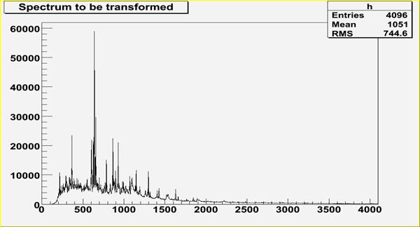 TSpectrumTransform