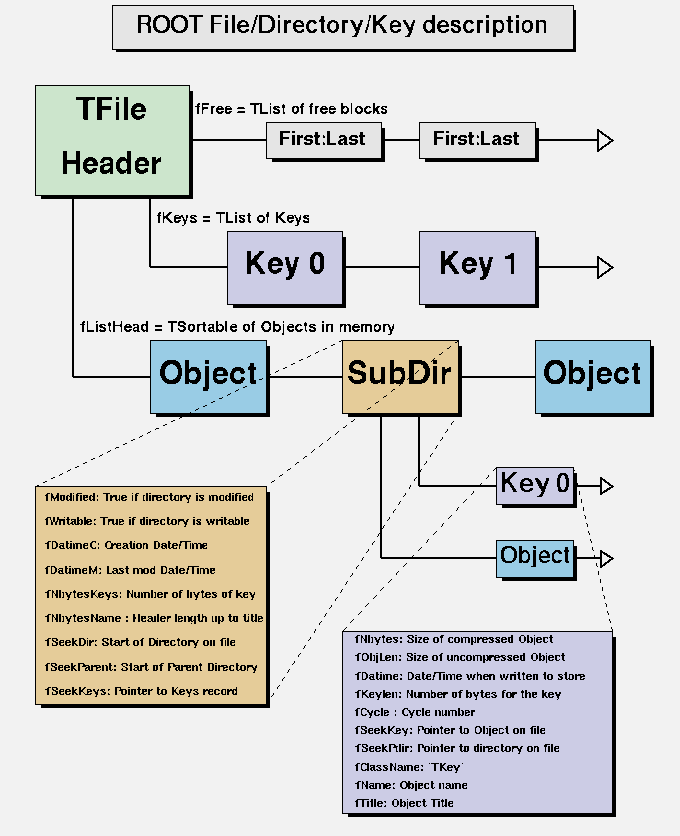 13 2 The Logical ROOT File: TFile and TKey
