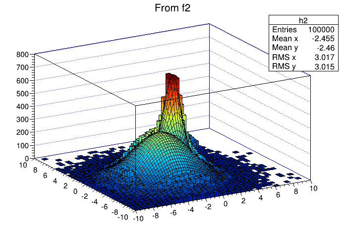 Chapter histograms the picture produced by fit2ac macro ccuart Gallery