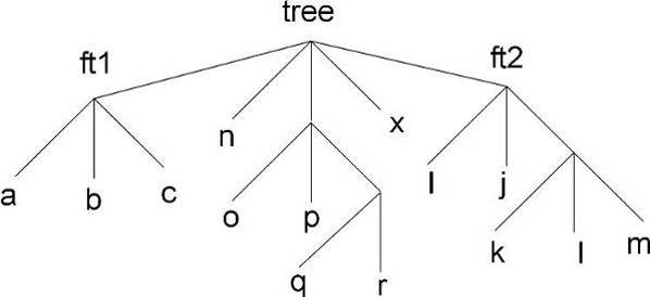 the addfriend method has two parameters, the first is the tree name and the  second is the name of the root file where the friend tree is saved